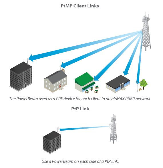 PtP Link and PtMP Client Links
